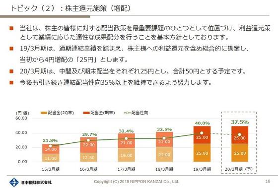 日本管財 2019年3月期決算の画像