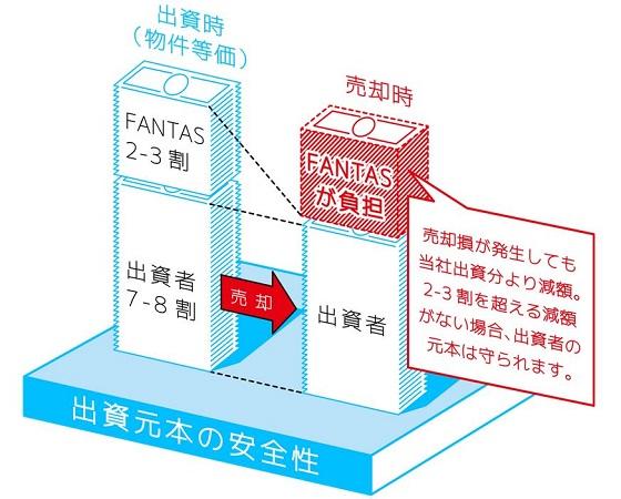 fantas-fundingの画像