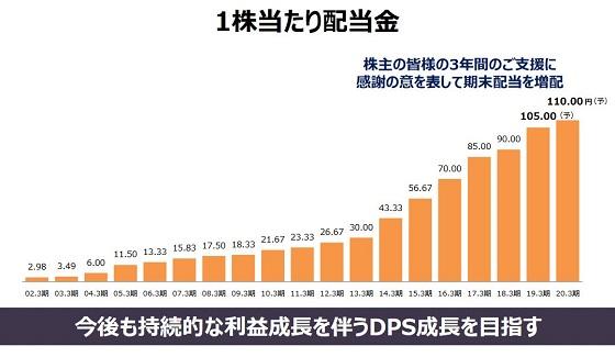 KDDI 2019年3月決算資料の画像