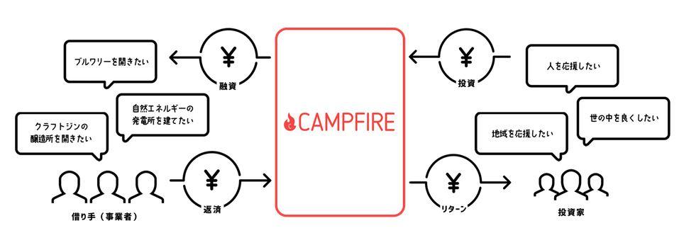 CAMPFIRE 画像