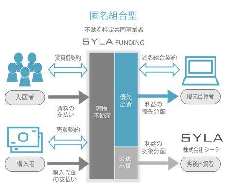 syla-funding 不動産投資クラウドファンディング