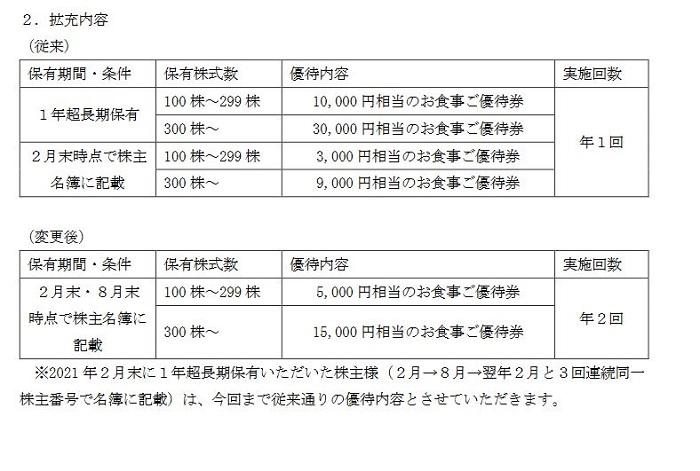 【株主優待】ユナイテッド&コレクティブ (3557)が優待拡充! 100株 年2回 5,000円相当のお食事券がもらえる!
