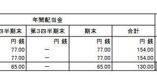 【配当】日本たばこ産業 [JT](2914)がとうとう減配に>< 154円→130円!