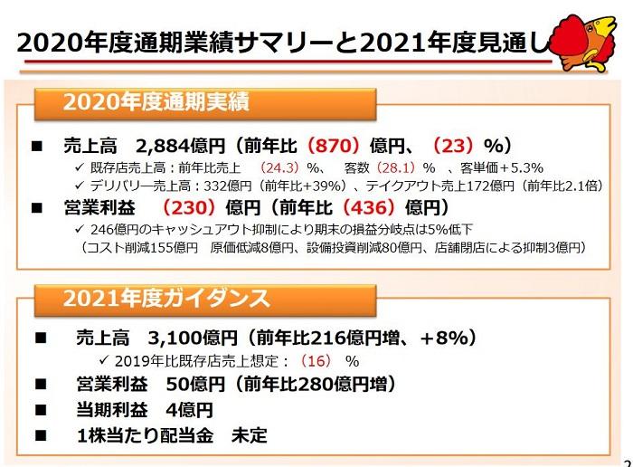 すかいらーくHD(3197)の2020年度通期決算!最終赤字は10年ぶりだが2021年度は黒字予想!ホールド継続!!