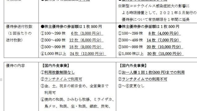 【株主優待】ワタミ (7522)の優待改悪 >< 金額は増えましたが、ランチで使えず利用は1人1枚に!