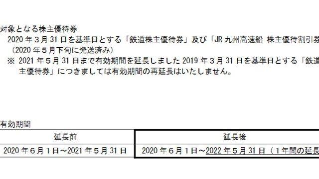 【株主優待】九州旅客鉄道 (9142)の優待有効期間を延長!2021年5月31日 →2022年5月31日へ