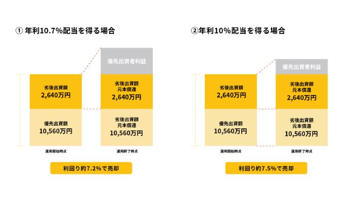 【資産運用】話題の「WARASHIBE」で平塚 一棟マンション のファンドが公開予定!COZUCHIローンチ予告!【キャピタルゲイン重視型】インカムゲイン5%+キャピタルゲイン5%!2021年 9月 27日 19時から!