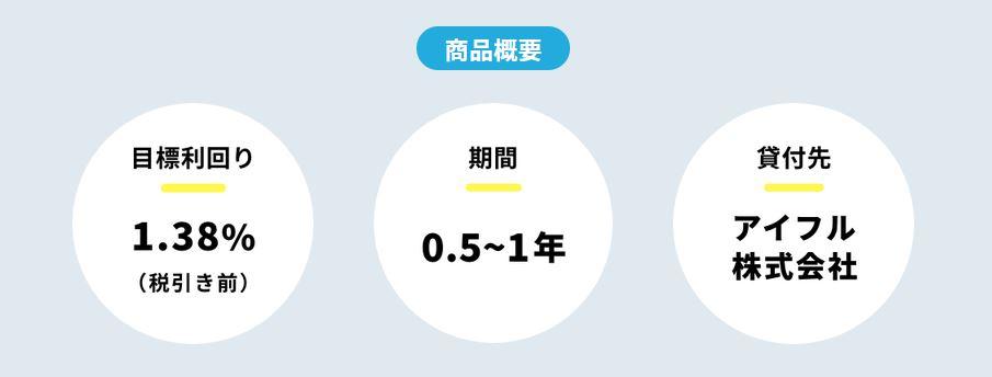 【資産運用】東証一部上場のアイフルグループが運営する貸付型クラウドファンディングサービス「AGクラウドファンディング」!無料会員登録で「Vプリカ(ネット専用プリペイドカード)」1000円分がもらえる!投資額に応じて最大10万円分! 2021年10月31日まで!