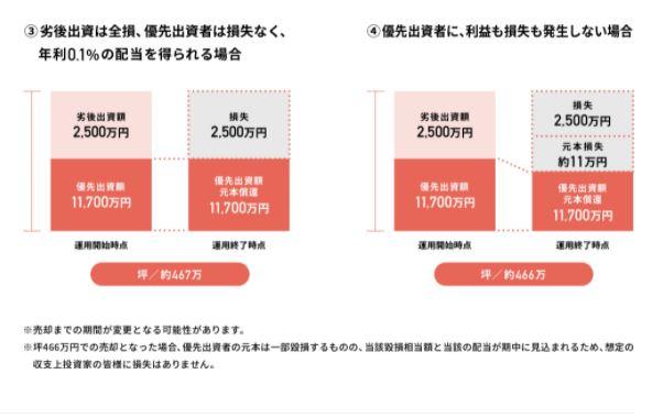 【資産運用】「COZUCHI(コズチ)」の中央区八丁堀 開発用地【キャピタルゲイン重視型】インカムゲイン0.1%+キャピタルゲイン5.9% が2021年10月14日 19時から応募開始!