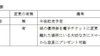 【株主優待】ギフト (9279)の2021年10月権利優待から電子チケットに!! 今後、優待内容は拡充予定!?