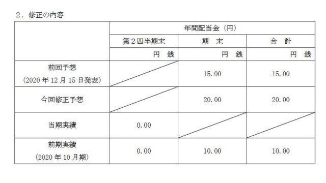【配当】ギフト (9279)が2021年10月期の期末配当金予想を修正! 1株当たり5円増額の20 円に!!